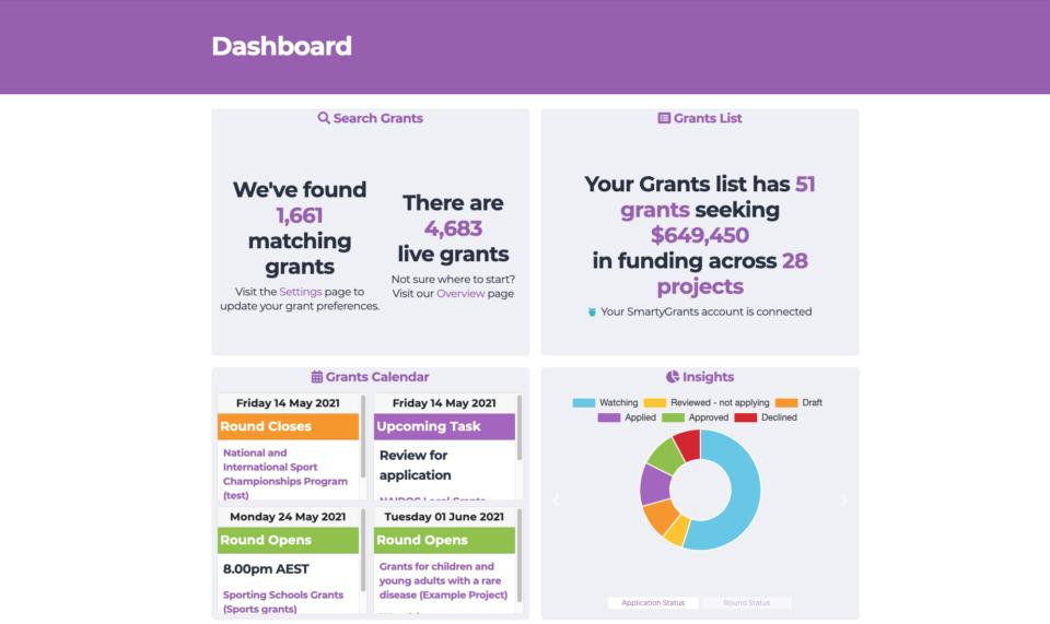 Funding Centre Dashboard 101: Instructional webinar
